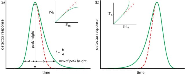 Understanding Chromatogram Peaks – Fronting, Tailing, Ghosting & Rounded Explained